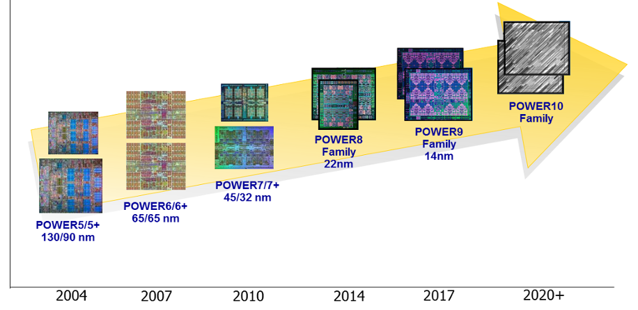 Power Processor Technology Roadmap