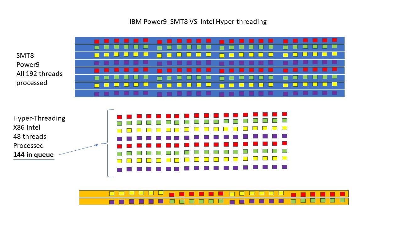 Google Running Linux on IBM Power 9